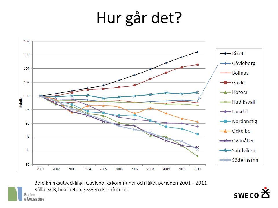 Hur går det. Befolkningsutveckling i Gävleborgs kommuner och Riket perioden 2001 – 2011.