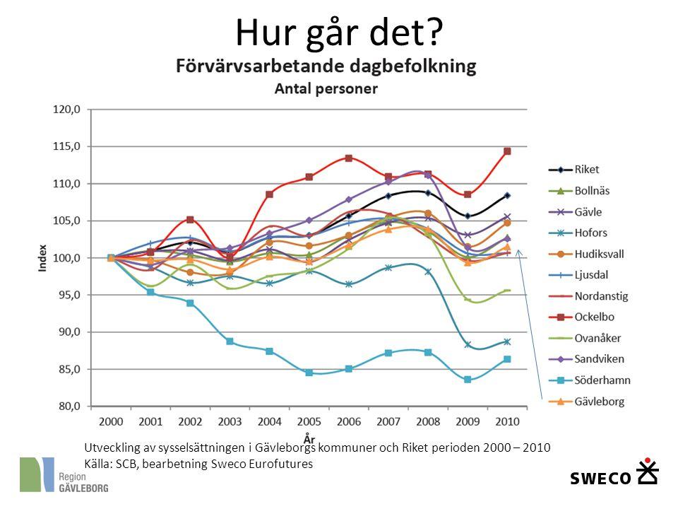 Hur går det. Utveckling av sysselsättningen i Gävleborgs kommuner och Riket perioden 2000 – 2010.
