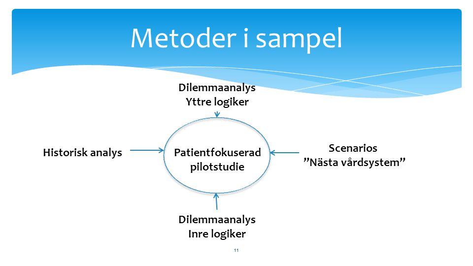Metoder i sampel Dilemmaanalys Yttre logiker Scenarios