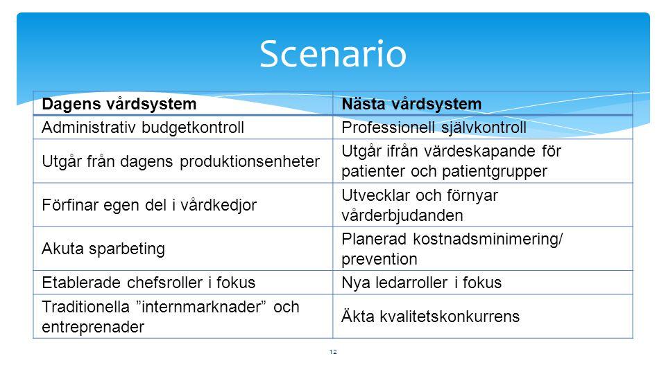 Scenario Dagens vårdsystem Nästa vårdsystem