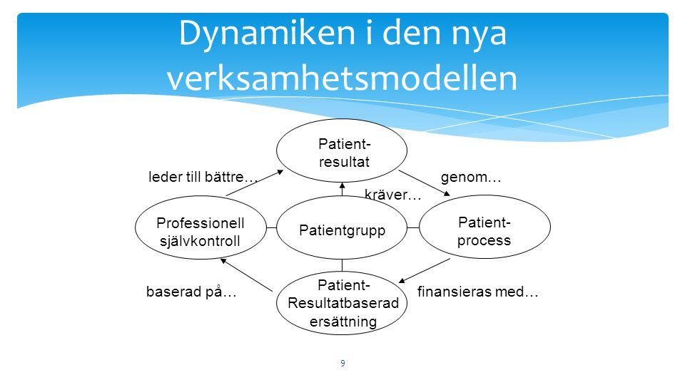 Dynamiken i den nya verksamhetsmodellen
