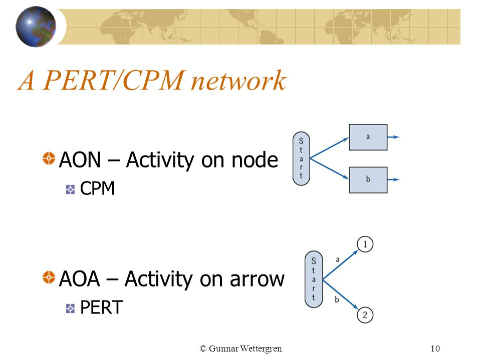 A PERT/CPM network AON – Activity on node AOA – Activity on arrow CPM
