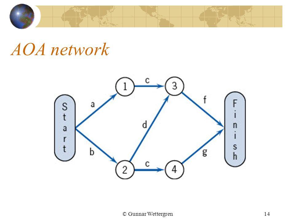 AOA network © Gunnar Wettergren