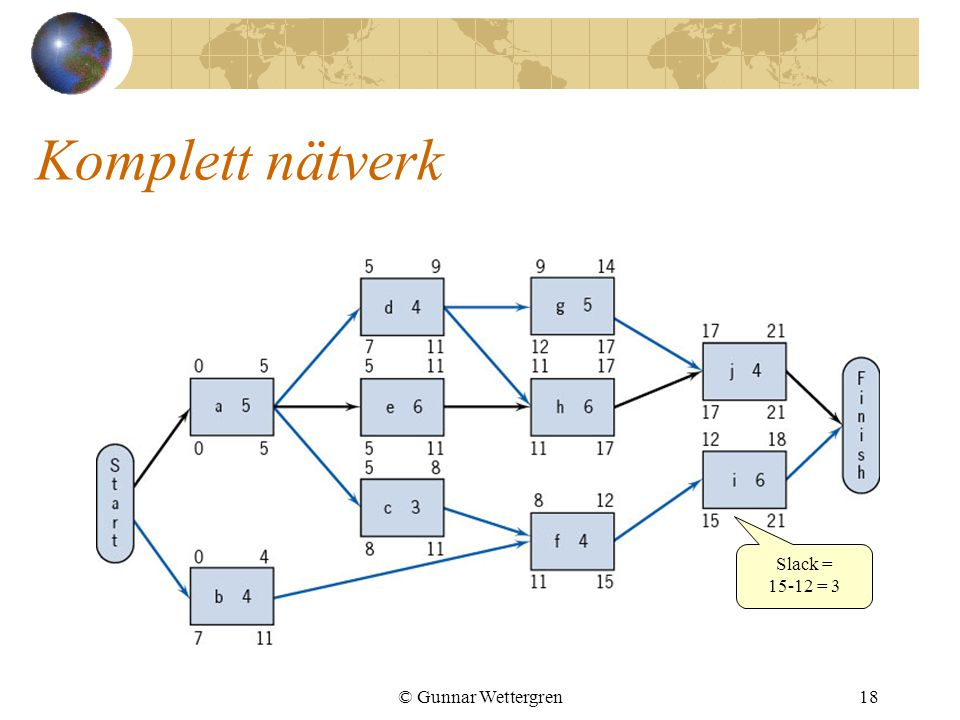 Komplett nätverk Slack = 15-12 = 3 © Gunnar Wettergren