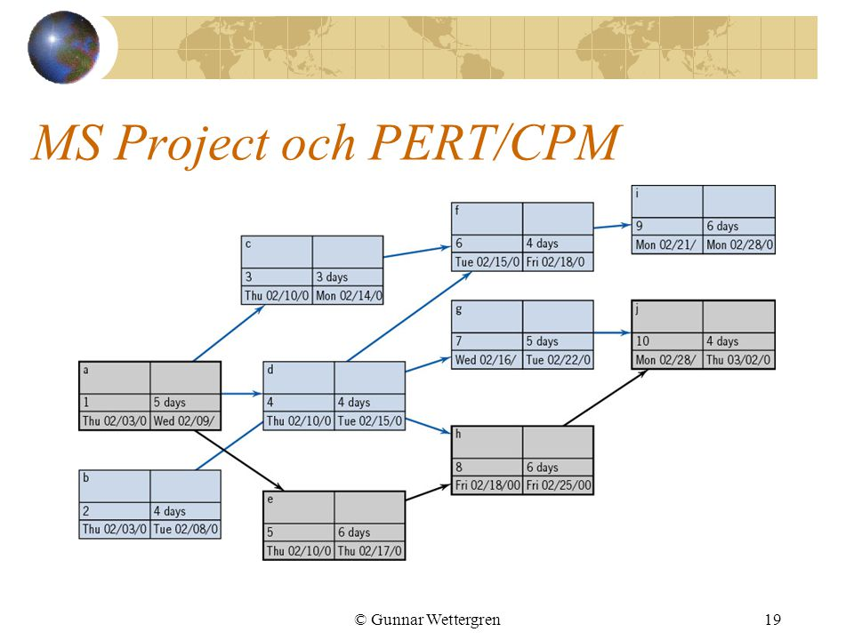 MS Project och PERT/CPM