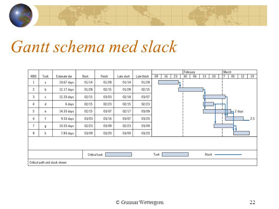 Gantt schema med slack © Gunnar Wettergren