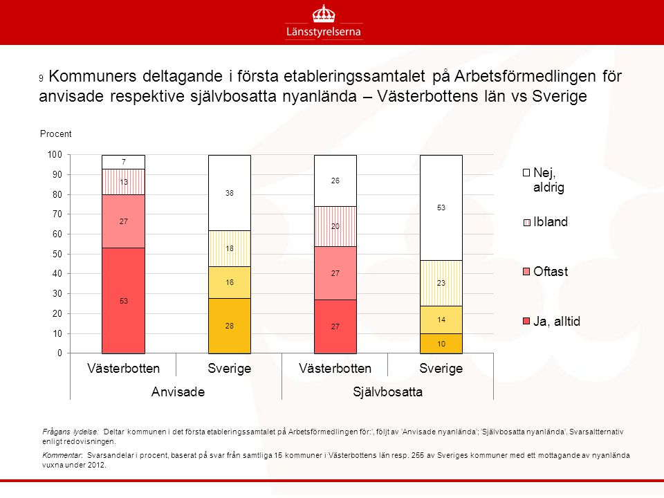 9 Kommuners deltagande i första etableringssamtalet på Arbetsförmedlingen för anvisade respektive självbosatta nyanlända – Västerbottens län vs Sverige