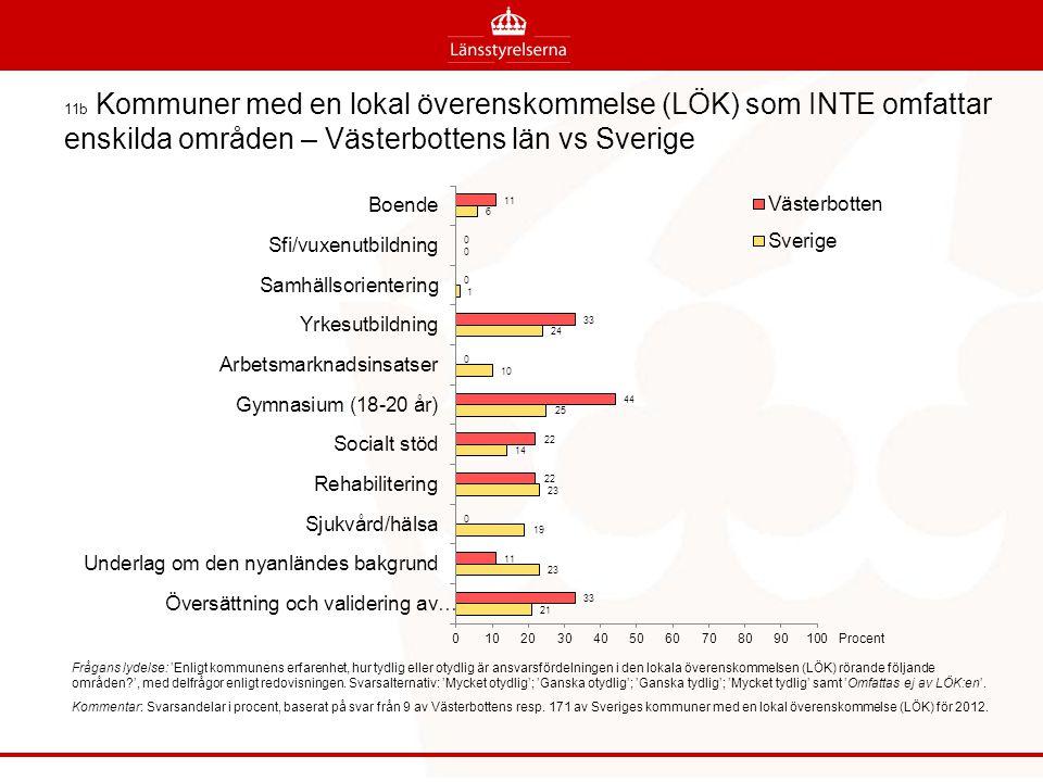 11b Kommuner med en lokal överenskommelse (LÖK) som INTE omfattar enskilda områden – Västerbottens län vs Sverige