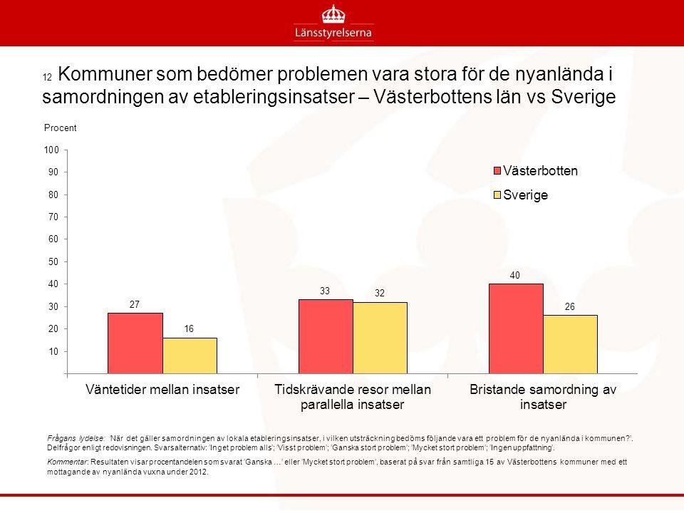 12 Kommuner som bedömer problemen vara stora för de nyanlända i samordningen av etableringsinsatser – Västerbottens län vs Sverige