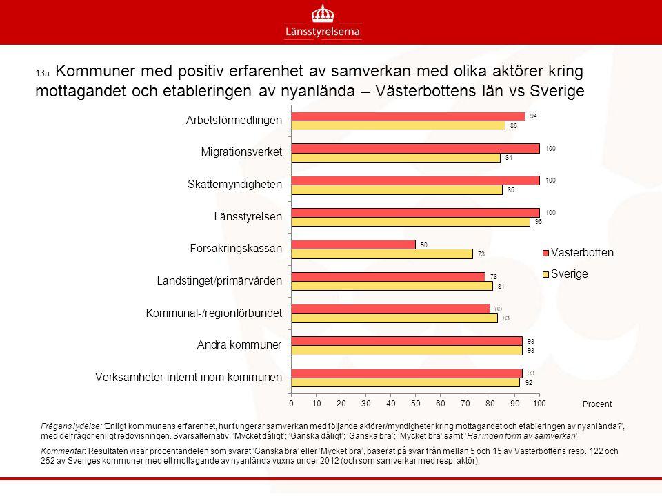 13a Kommuner med positiv erfarenhet av samverkan med olika aktörer kring mottagandet och etableringen av nyanlända – Västerbottens län vs Sverige