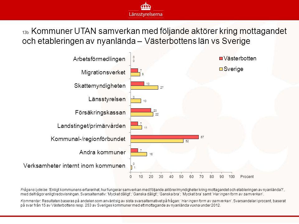 13b Kommuner UTAN samverkan med följande aktörer kring mottagandet och etableringen av nyanlända – Västerbottens län vs Sverige