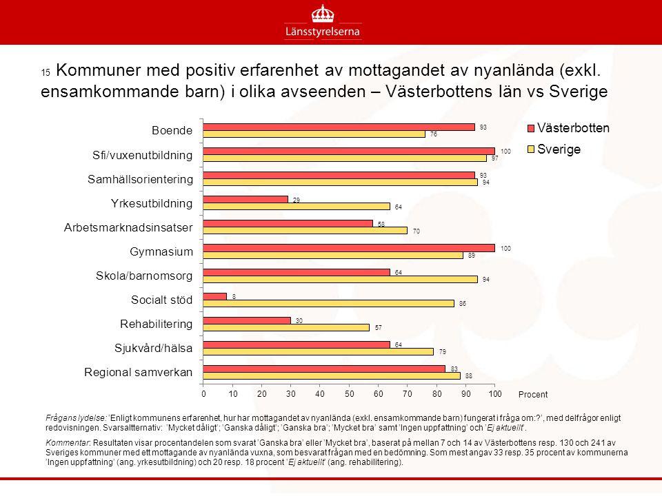 15 Kommuner med positiv erfarenhet av mottagandet av nyanlända (exkl