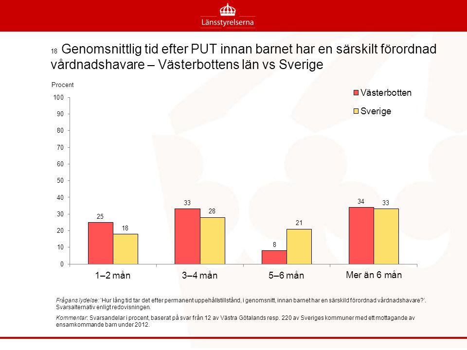 18 Genomsnittlig tid efter PUT innan barnet har en särskilt förordnad vårdnadshavare – Västerbottens län vs Sverige