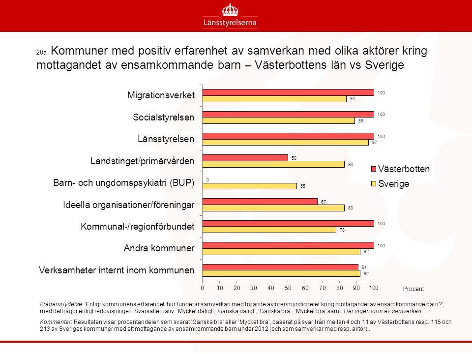 20a Kommuner med positiv erfarenhet av samverkan med olika aktörer kring mottagandet av ensamkommande barn – Västerbottens län vs Sverige