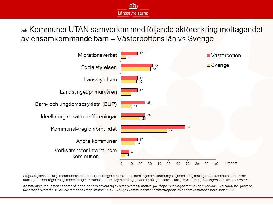 20b Kommuner UTAN samverkan med följande aktörer kring mottagandet av ensamkommande barn – Västerbottens län vs Sverige