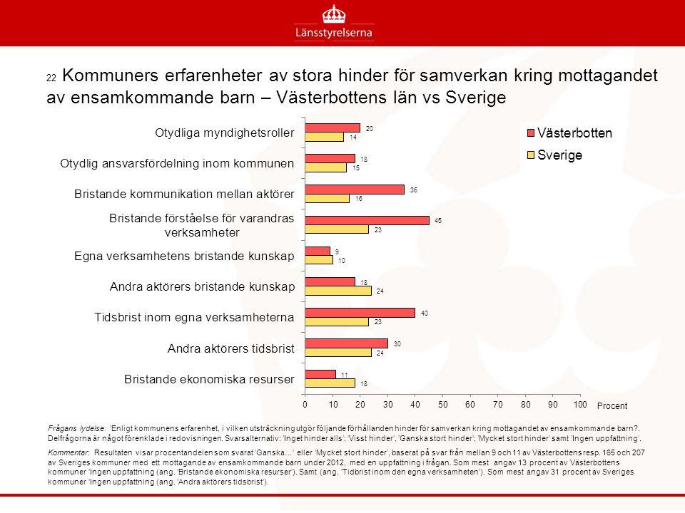 22 Kommuners erfarenheter av stora hinder för samverkan kring mottagandet av ensamkommande barn – Västerbottens län vs Sverige