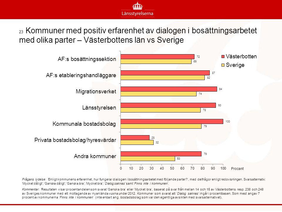 23 Kommuner med positiv erfarenhet av dialogen i bosättningsarbetet med olika parter – Västerbottens län vs Sverige