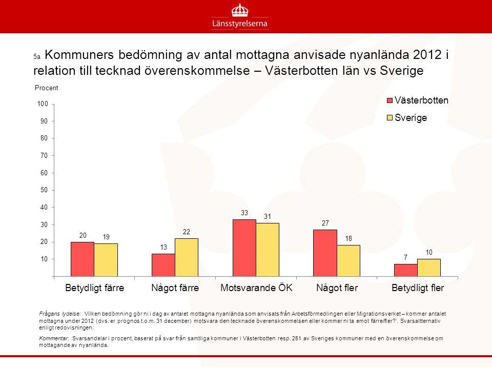 5a Kommuners bedömning av antal mottagna anvisade nyanlända 2012 i relation till tecknad överenskommelse – Västerbotten län vs Sverige