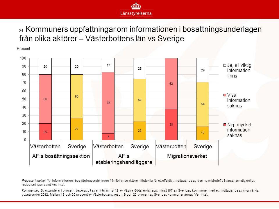 24 Kommuners uppfattningar om informationen i bosättningsunderlagen från olika aktörer – Västerbottens län vs Sverige