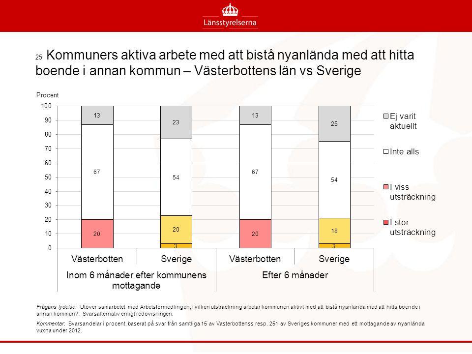 25 Kommuners aktiva arbete med att bistå nyanlända med att hitta boende i annan kommun – Västerbottens län vs Sverige