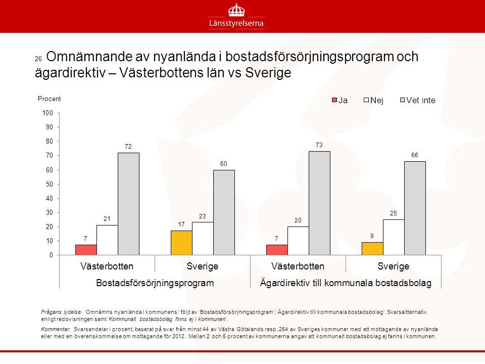 26 Omnämnande av nyanlända i bostadsförsörjningsprogram och ägardirektiv – Västerbottens län vs Sverige