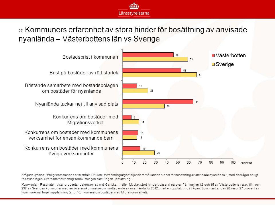 27 Kommuners erfarenhet av stora hinder för bosättning av anvisade nyanlända – Västerbottens län vs Sverige