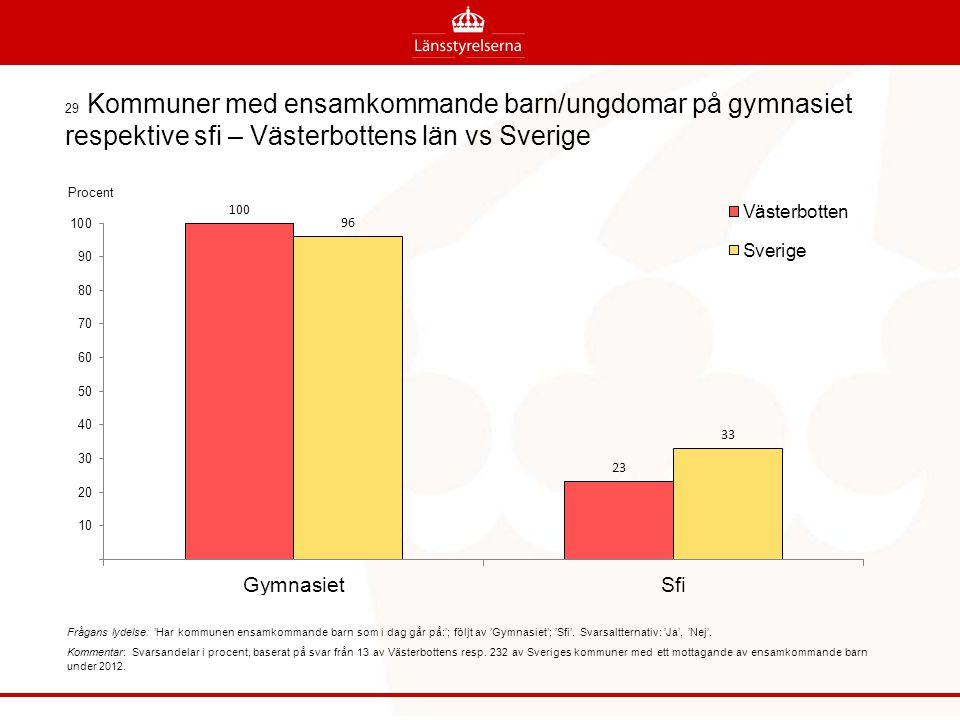 29 Kommuner med ensamkommande barn/ungdomar på gymnasiet respektive sfi – Västerbottens län vs Sverige