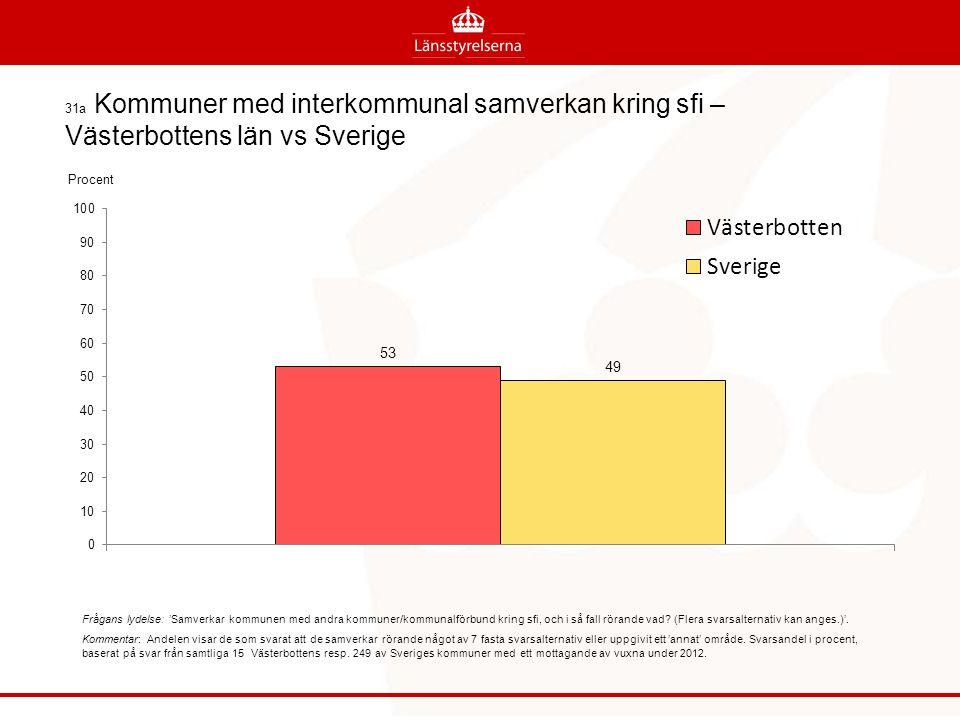 31a Kommuner med interkommunal samverkan kring sfi – Västerbottens län vs Sverige