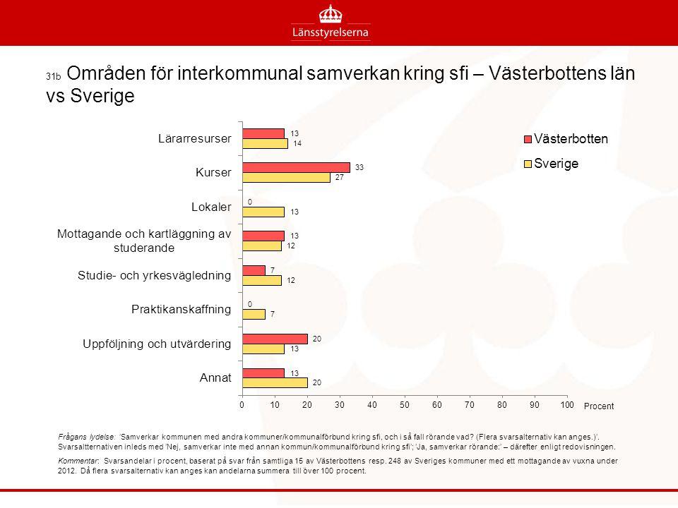 31b Områden för interkommunal samverkan kring sfi – Västerbottens län vs Sverige