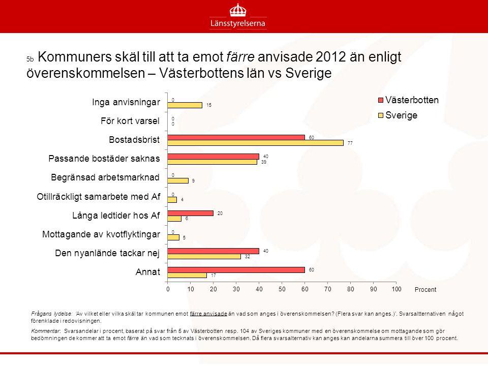 5b Kommuners skäl till att ta emot färre anvisade 2012 än enligt överenskommelsen – Västerbottens län vs Sverige