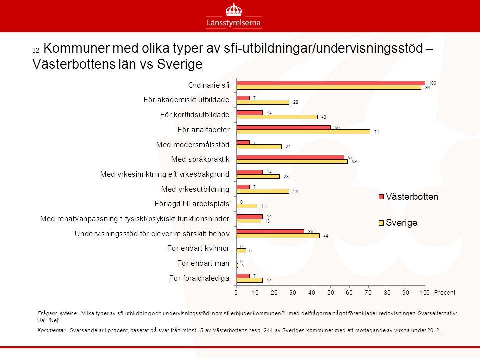 32 Kommuner med olika typer av sfi-utbildningar/undervisningsstöd – Västerbottens län vs Sverige