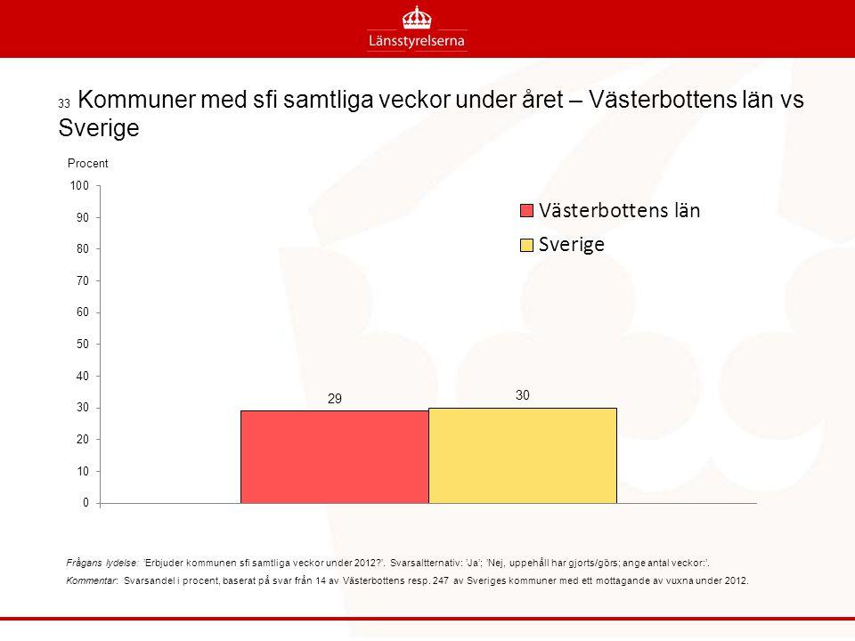33 Kommuner med sfi samtliga veckor under året – Västerbottens län vs Sverige