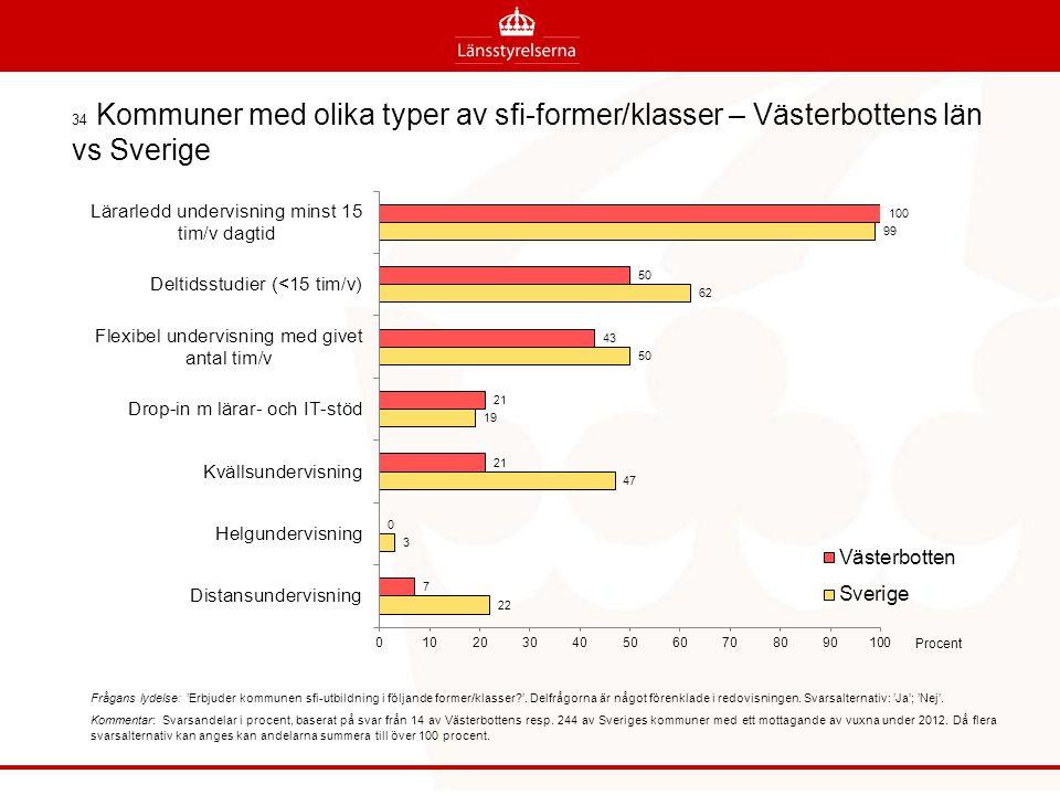 34 Kommuner med olika typer av sfi-former/klasser – Västerbottens län vs Sverige