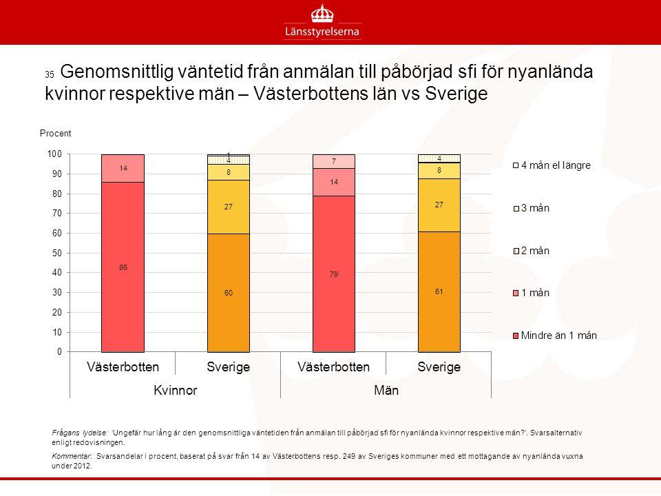 35 Genomsnittlig väntetid från anmälan till påbörjad sfi för nyanlända kvinnor respektive män – Västerbottens län vs Sverige