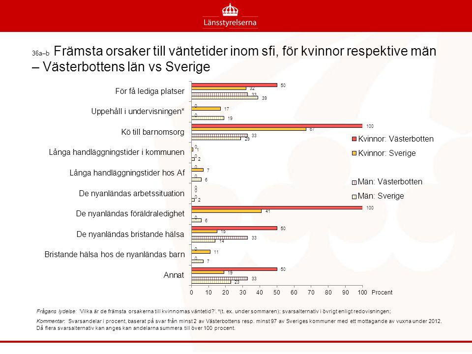 36a–b Främsta orsaker till väntetider inom sfi, för kvinnor respektive män – Västerbottens län vs Sverige