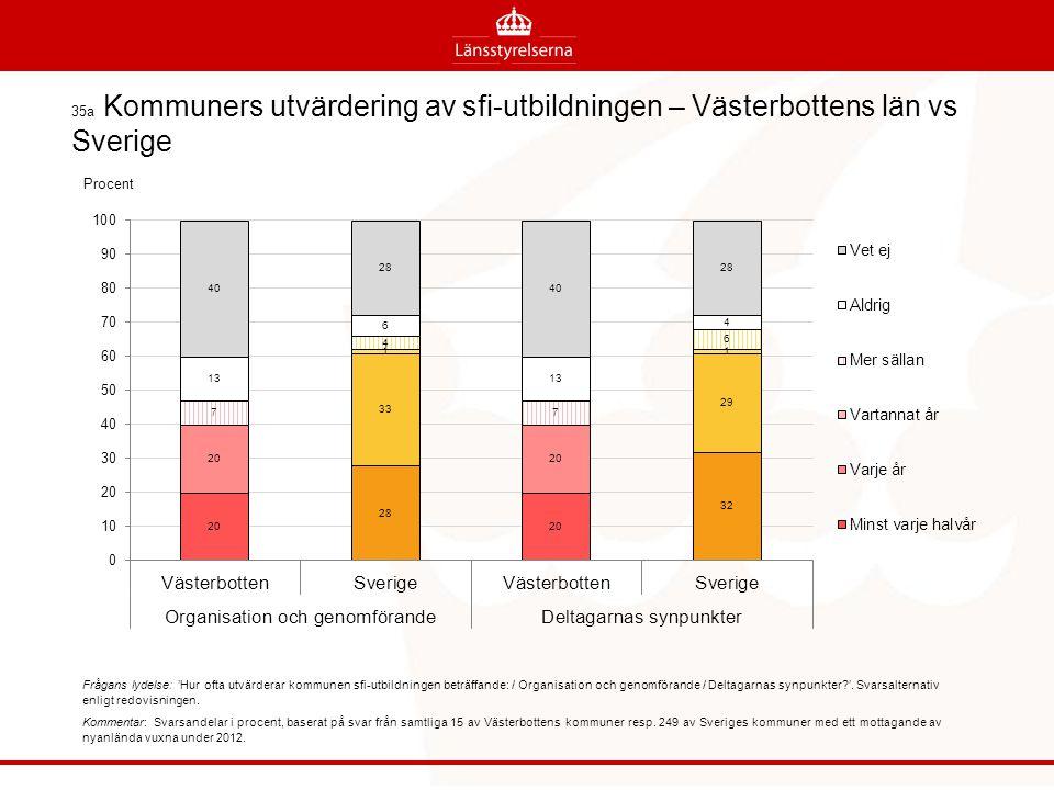 35a Kommuners utvärdering av sfi-utbildningen – Västerbottens län vs Sverige
