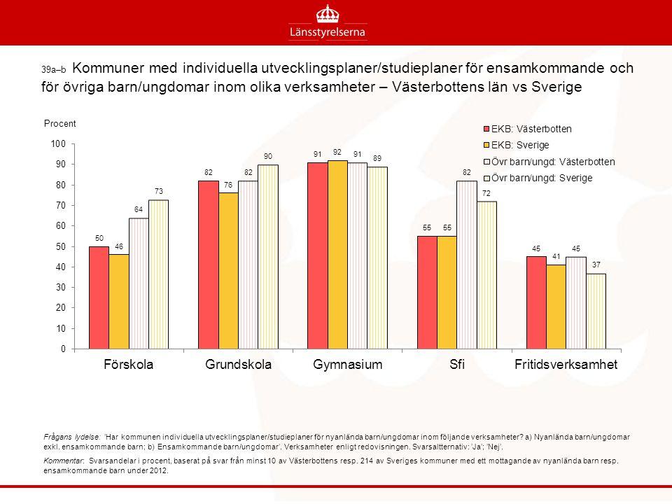 39a–b Kommuner med individuella utvecklingsplaner/studieplaner för ensamkommande och för övriga barn/ungdomar inom olika verksamheter – Västerbottens län vs Sverige