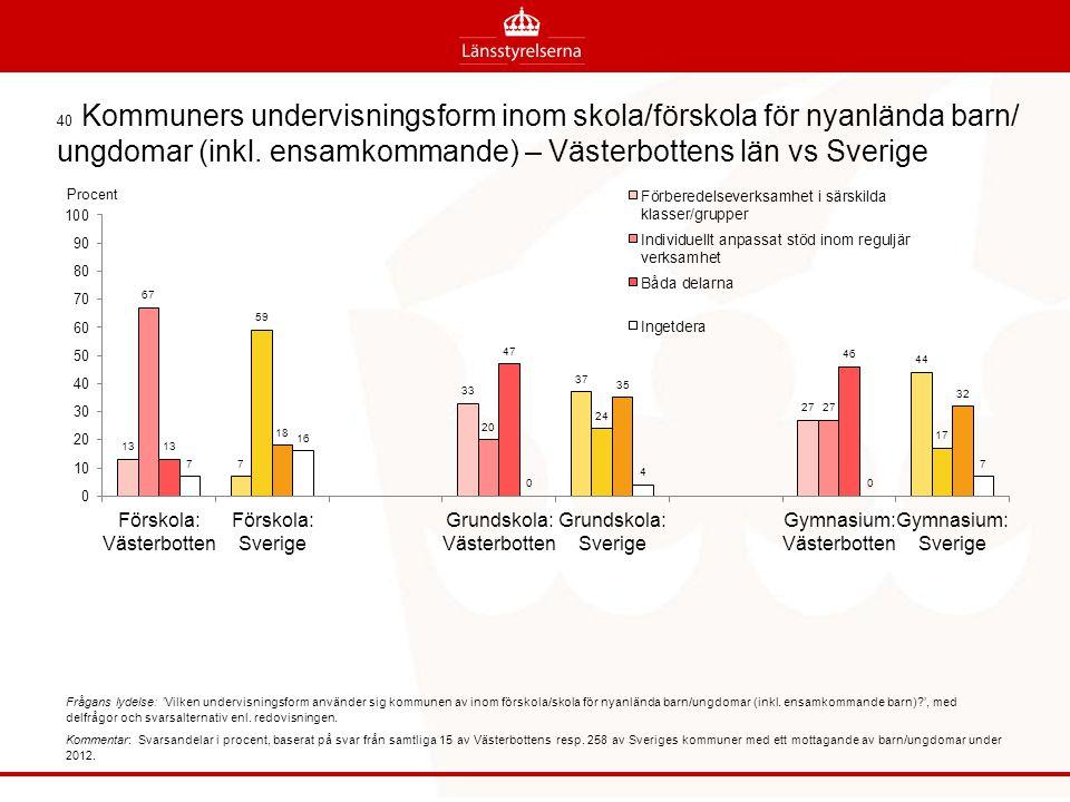 40 Kommuners undervisningsform inom skola/förskola för nyanlända barn/ ungdomar (inkl. ensamkommande) – Västerbottens län vs Sverige