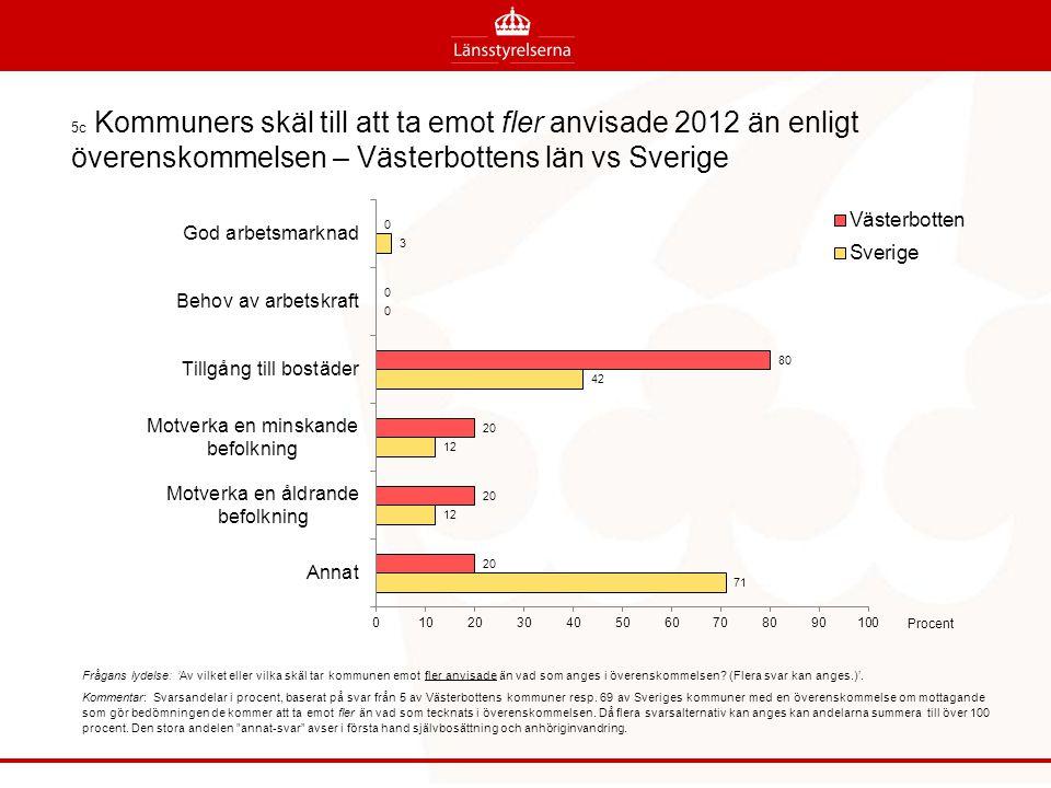 5c Kommuners skäl till att ta emot fler anvisade 2012 än enligt överenskommelsen – Västerbottens län vs Sverige