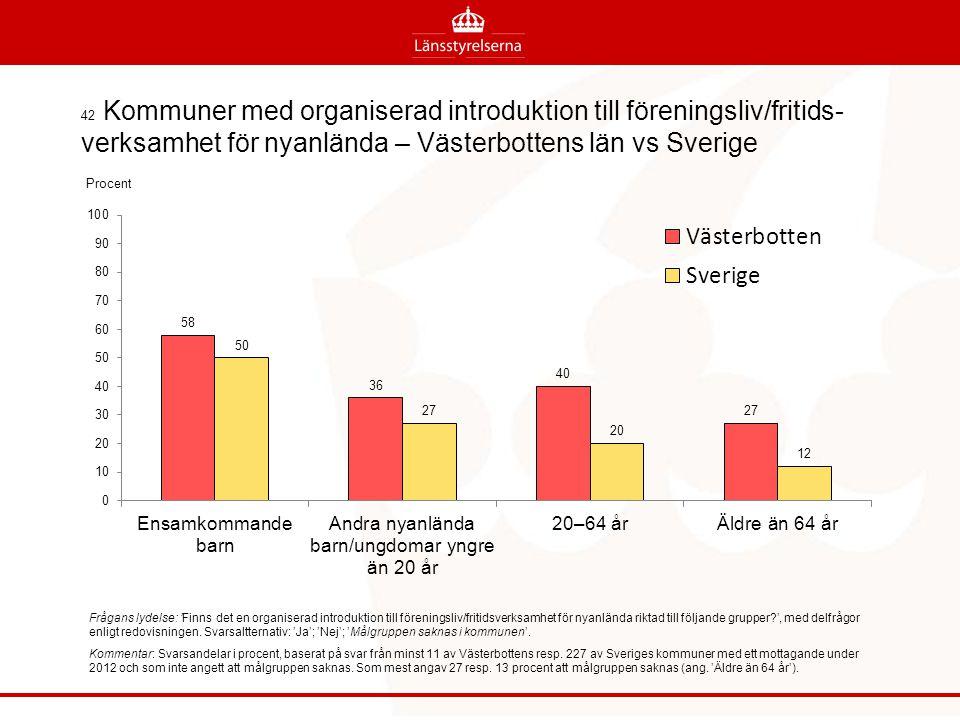 42 Kommuner med organiserad introduktion till föreningsliv/fritids-verksamhet för nyanlända – Västerbottens län vs Sverige