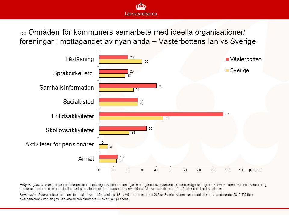45b Områden för kommuners samarbete med ideella organisationer/ föreningar i mottagandet av nyanlända – Västerbottens län vs Sverige