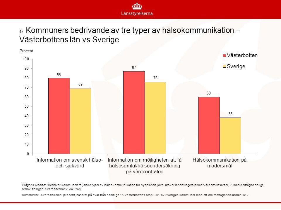 47 Kommuners bedrivande av tre typer av hälsokommunikation – Västerbottens län vs Sverige