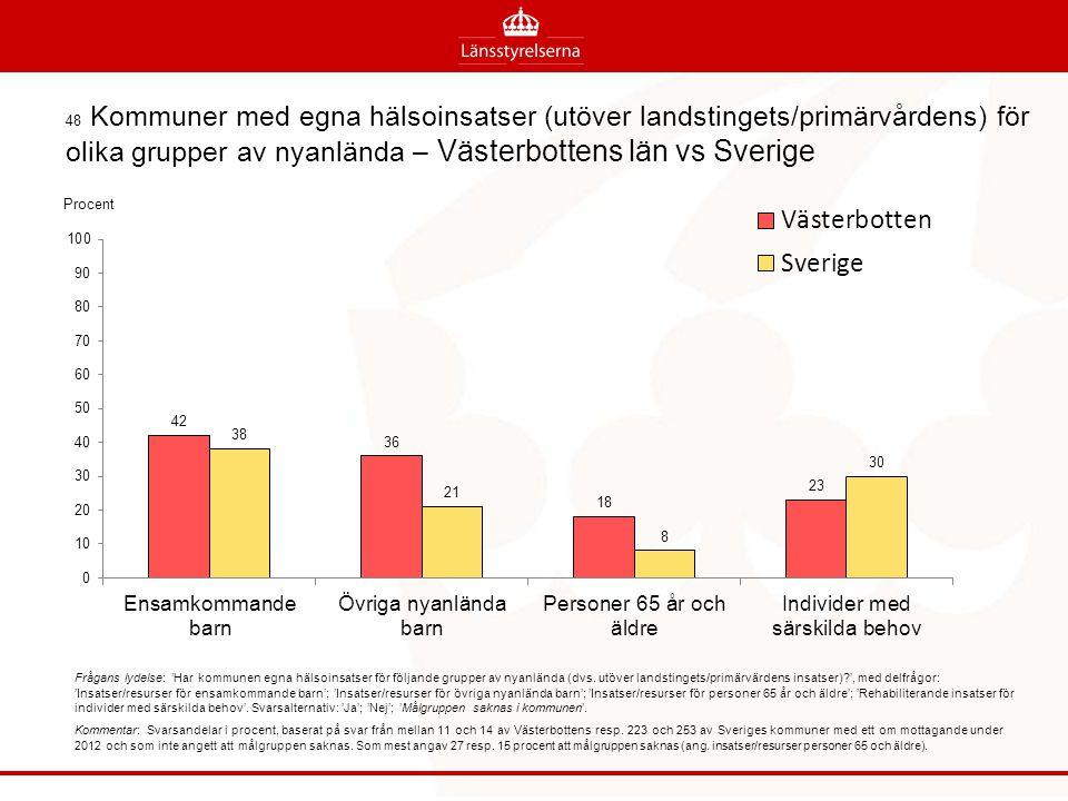 48 Kommuner med egna hälsoinsatser (utöver landstingets/primärvårdens) för olika grupper av nyanlända – Västerbottens län vs Sverige