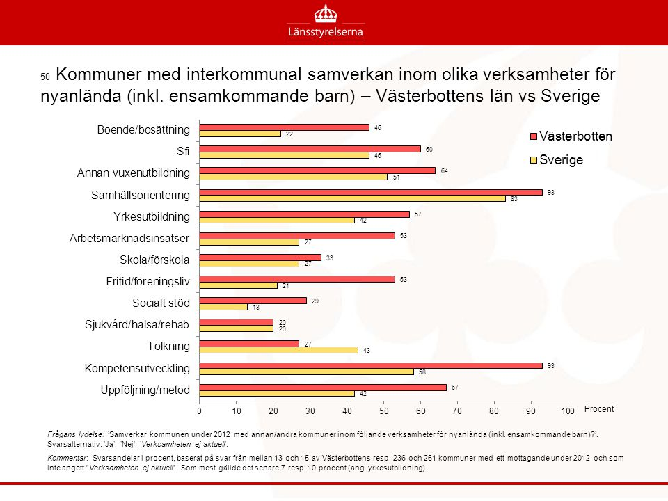 50 Kommuner med interkommunal samverkan inom olika verksamheter för nyanlända (inkl. ensamkommande barn) – Västerbottens län vs Sverige