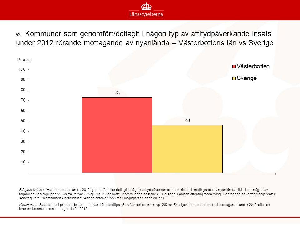 52a Kommuner som genomfört/deltagit i någon typ av attitydpåverkande insats under 2012 rörande mottagande av nyanlända – Västerbottens län vs Sverige