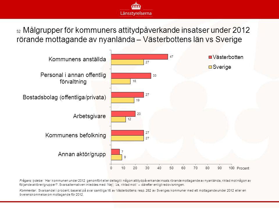 52 Målgrupper för kommuners attitydpåverkande insatser under 2012 rörande mottagande av nyanlända – Västerbottens län vs Sverige