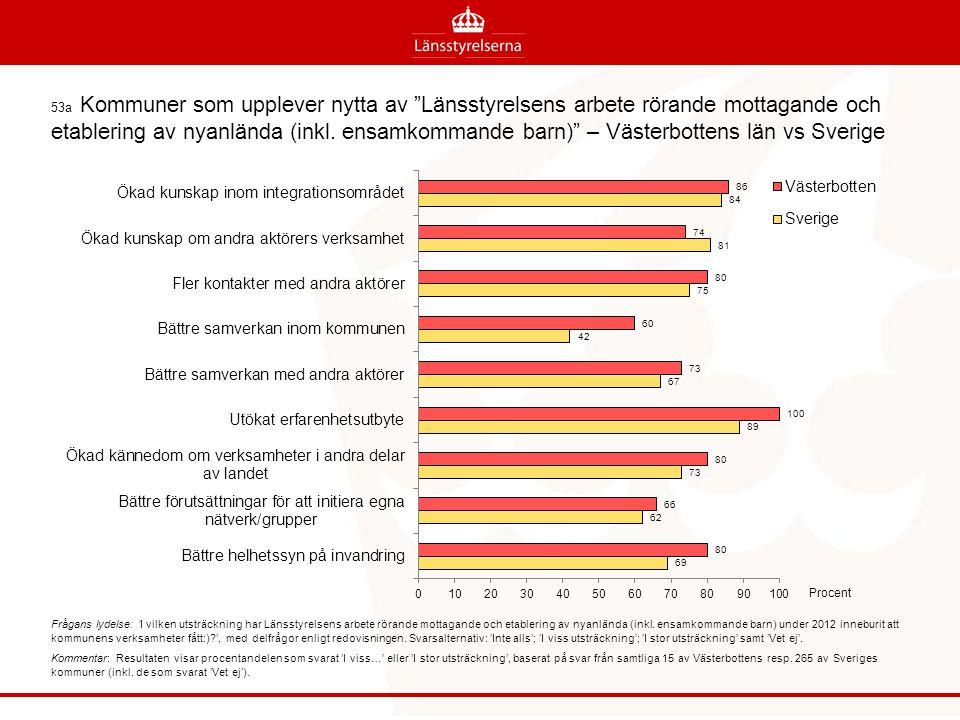 53a Kommuner som upplever nytta av Länsstyrelsens arbete rörande mottagande och etablering av nyanlända (inkl. ensamkommande barn) – Västerbottens län vs Sverige