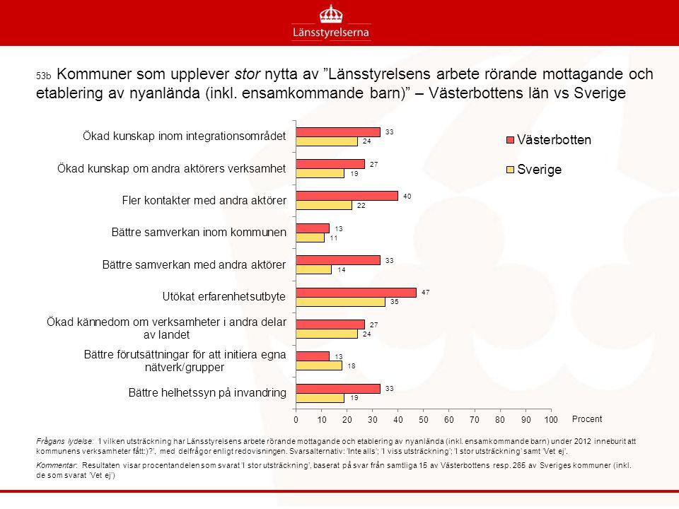 53b Kommuner som upplever stor nytta av Länsstyrelsens arbete rörande mottagande och etablering av nyanlända (inkl. ensamkommande barn) – Västerbottens län vs Sverige