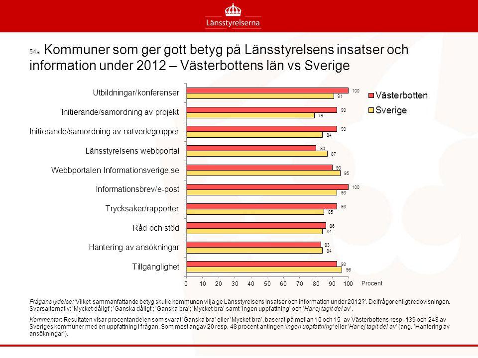54a Kommuner som ger gott betyg på Länsstyrelsens insatser och information under 2012 – Västerbottens län vs Sverige