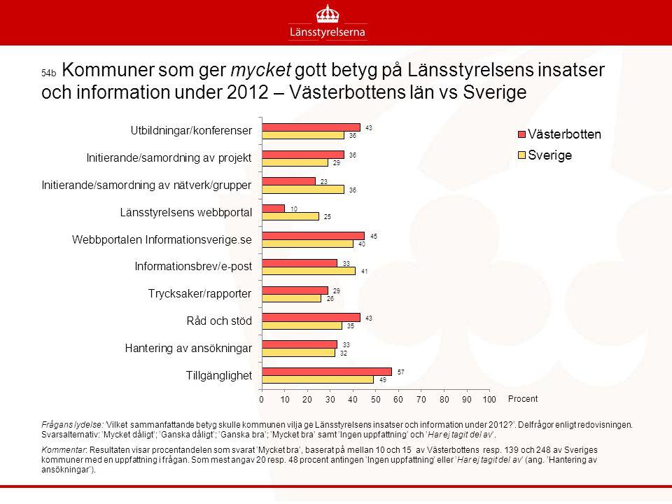 54b Kommuner som ger mycket gott betyg på Länsstyrelsens insatser och information under 2012 – Västerbottens län vs Sverige